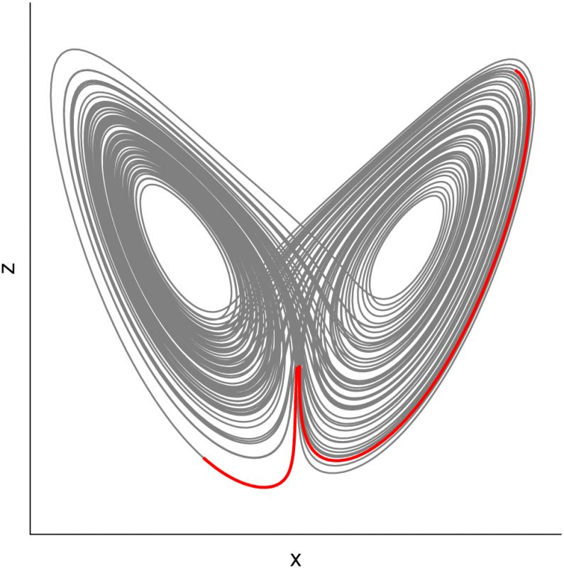 Figure 1: Butterfly shaped attractor which appears in Lorenz' simplified model for atmospheric convection. Two evolutions starting at nearby initial conditions can separate exponentially fast. This phenomenon hampers long-term weather forecasts and triggered the development of the mathematical theory of nonlinear dynamical systems and chaos.