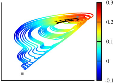 Figure 3: The attractor of an atmospheric model. Colours indicate how fast errors in initial conditions can grow, which is a measure of chaos. Black dots indicate initial conditions leading to extreme wind speeds within a fixed time interval. Since these initial conditions have large error growth rates, extreme wind speeds are very unpredictable in this model.