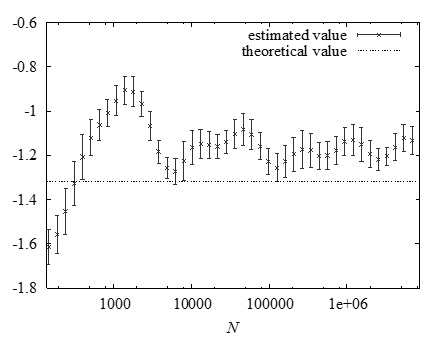 Figure 1: Estimates of the tail index for a simple dynamical system as a function of the block length. Even for very large block lengths the estimates exhibit large oscillations, which poses a problem in estimating the tail index for more complex climate models.