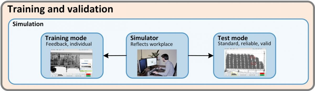 Fig 8. The simulation software provides X-ray interpretation training and tests for Customs officers.