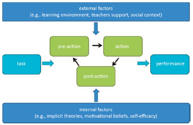 Figure 1: Process model of self-regulated learning