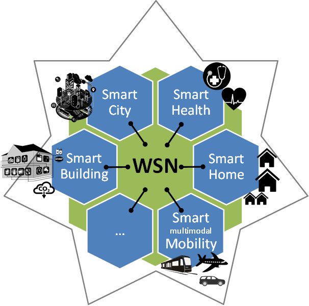 Dependable, secure and trustable wireless sensor networks | Open ...