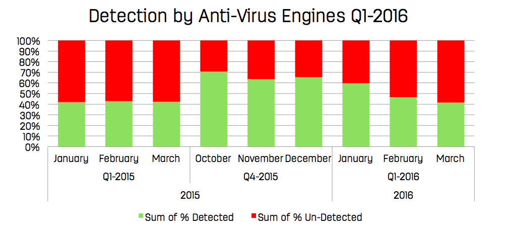 chart showing detection by anti-virus engines q1 2016