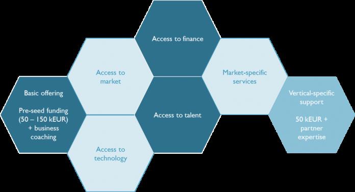 imec start-up incubation programme diagram