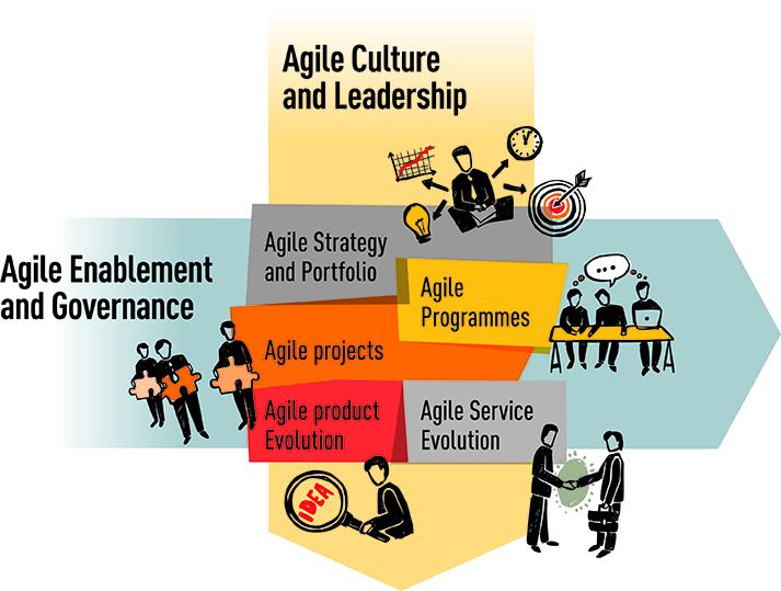 Agile Business Change Framework-diragram