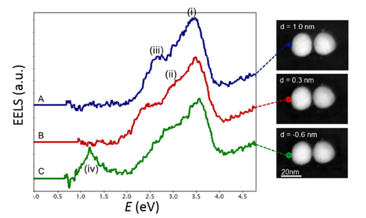 Figure 3: Examples of using electron energy-loss spectroscopy to probe the plasmonic response of Ag dimers with subnanometer gaps