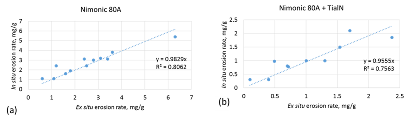 Figure 2 Comparison between the ex situ and in situ erosion rates measured for two sets of samples, (a) uncoated Nimonic 80a, (b) Nimonic 80A coated with TiAlN