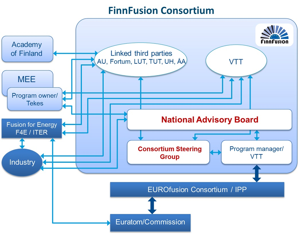 Figure 1: Organigram of the Finnish participation in the European fusion activities
