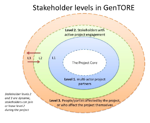 Figure 2. Overview of stakeholders.
