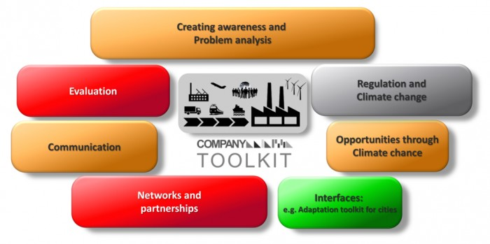 Figure 1: The seven components of the company toolkit developed by GERICS