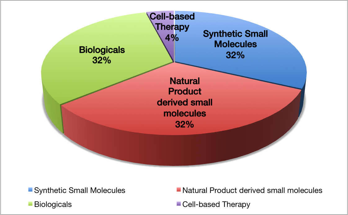 Figure 1: Percentage of natural product derived pharmaceuticals on the market