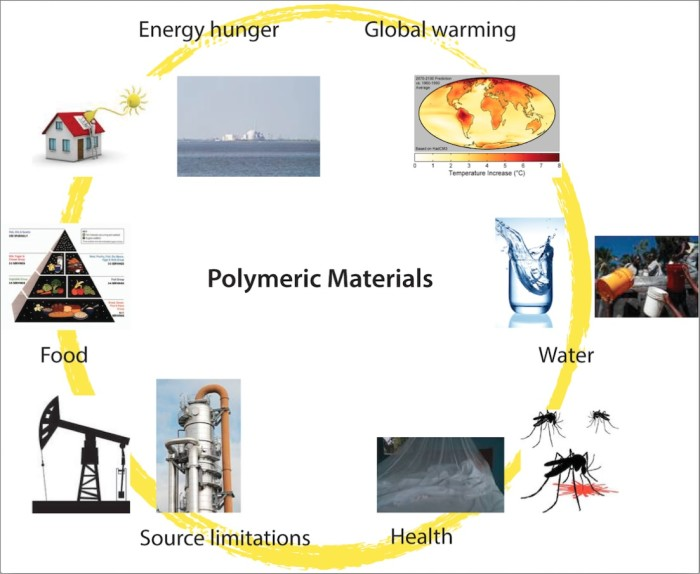 Polymetric Materials