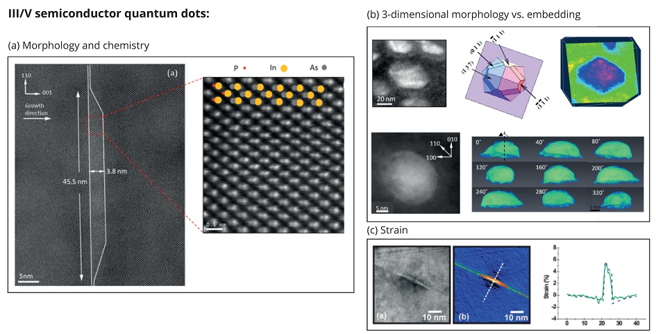 Figure 1: (a) Atomic resolution STEM image of an InAs/InP quantum dot in cross-sectional view. The position of different atomic species can be directly detected in the image and the dimensions and profile of the quantum dot can be accurately measured1. (b) Electron tomography analysis of InAs/InGaAsP quantum dots before and after embedding in InGaAsP matrix, revealing the morphological changes undergone as the result2. (c) Electron holography measurement of strain in InAs/InP quantum dots3
