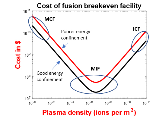 fusion energy development