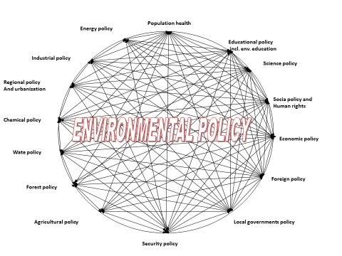 Environmental Policy - Environmental Ethics