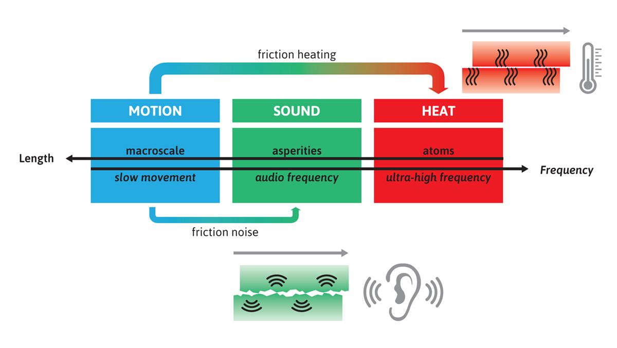 friction & sound