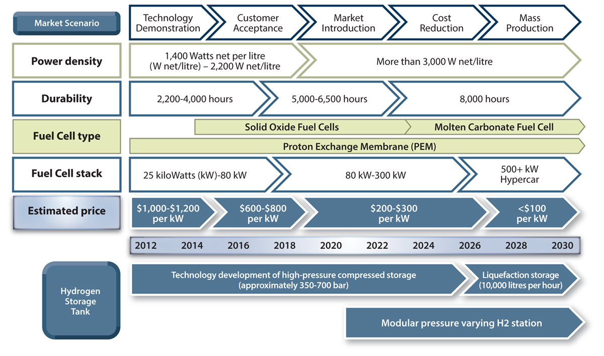 Fuel cell electric vehicles: The genesis of a new era or