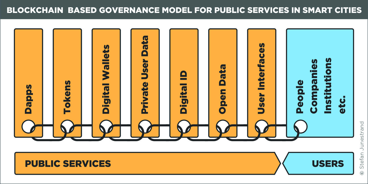 A blockchain-based governance model for public services in