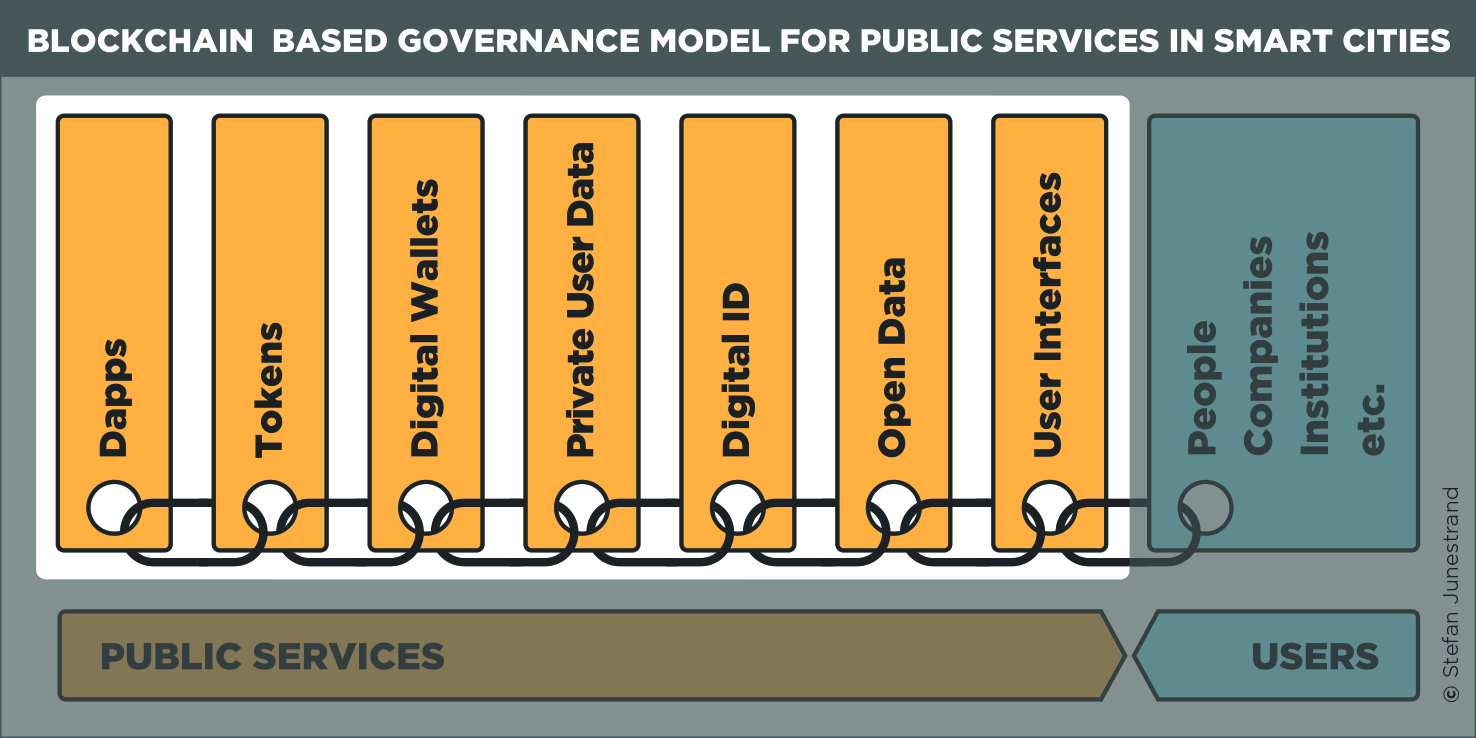 A Blockchain Based Governance Model For Public Services In Smart Cities E Block Diagram Illustration With The Highlighting Of Areas Involved Full Scale Interactive Service Dapp Within