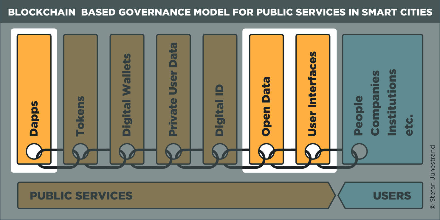 A Blockchain Based Governance Model For Public Services In Smart Cities E Block Diagram Illustration With The Highlighting Of Areas Involved When Using As Simple Registry Within