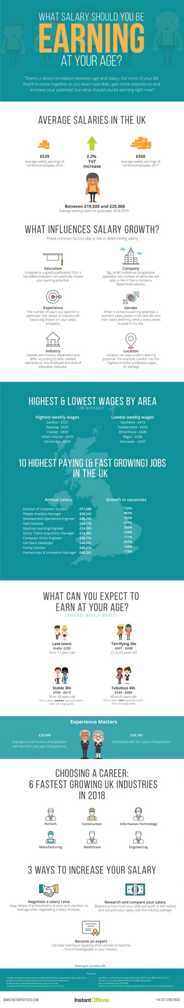 Average UK Wage: What salary should you be earning at your age?