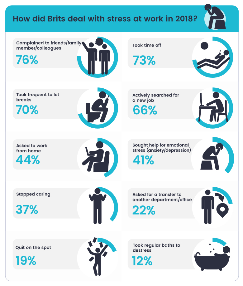 Top reasons for work-related stress in 2018