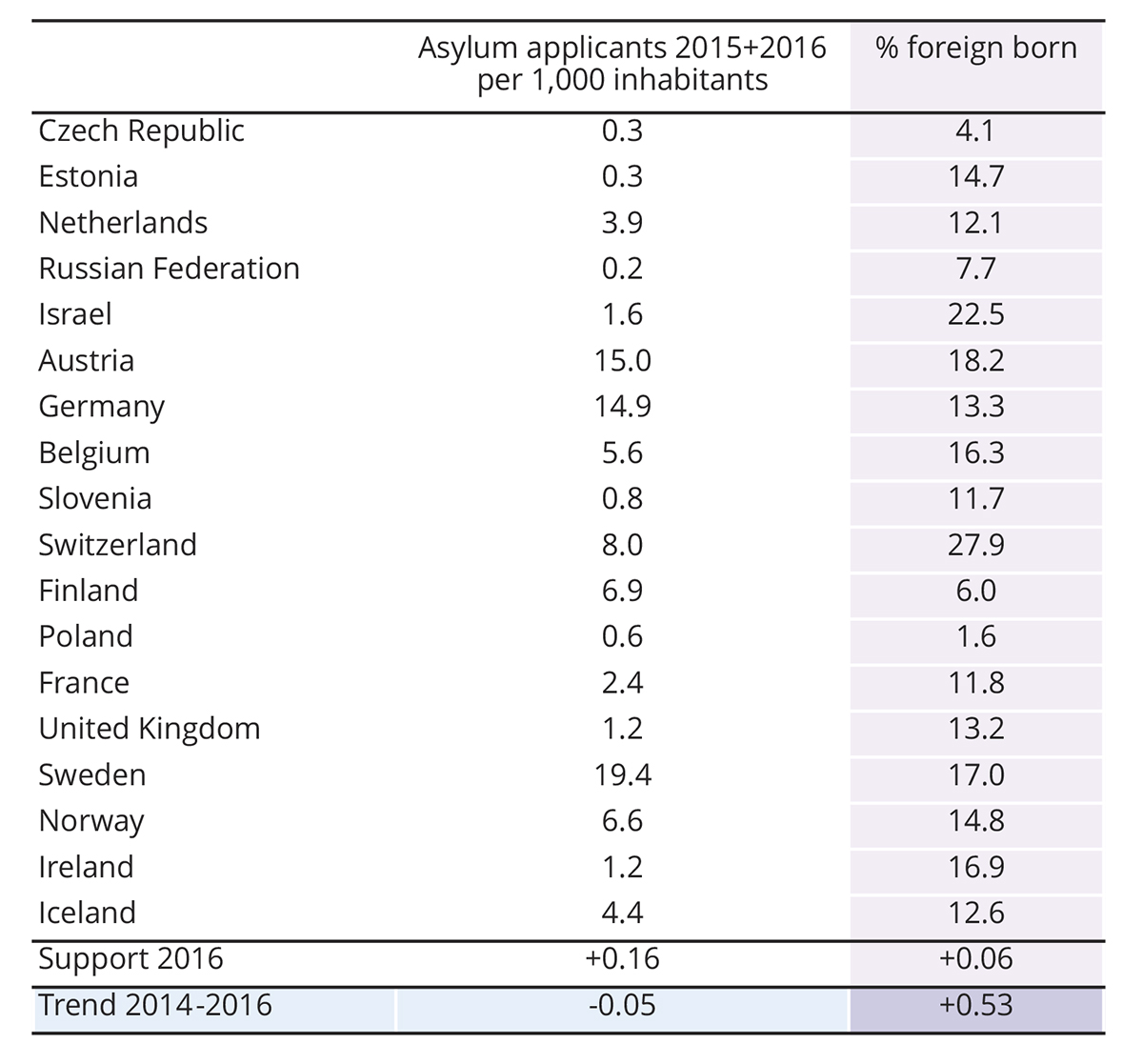 generous asylum policy