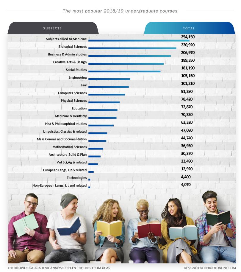 most popular undergradute courses,