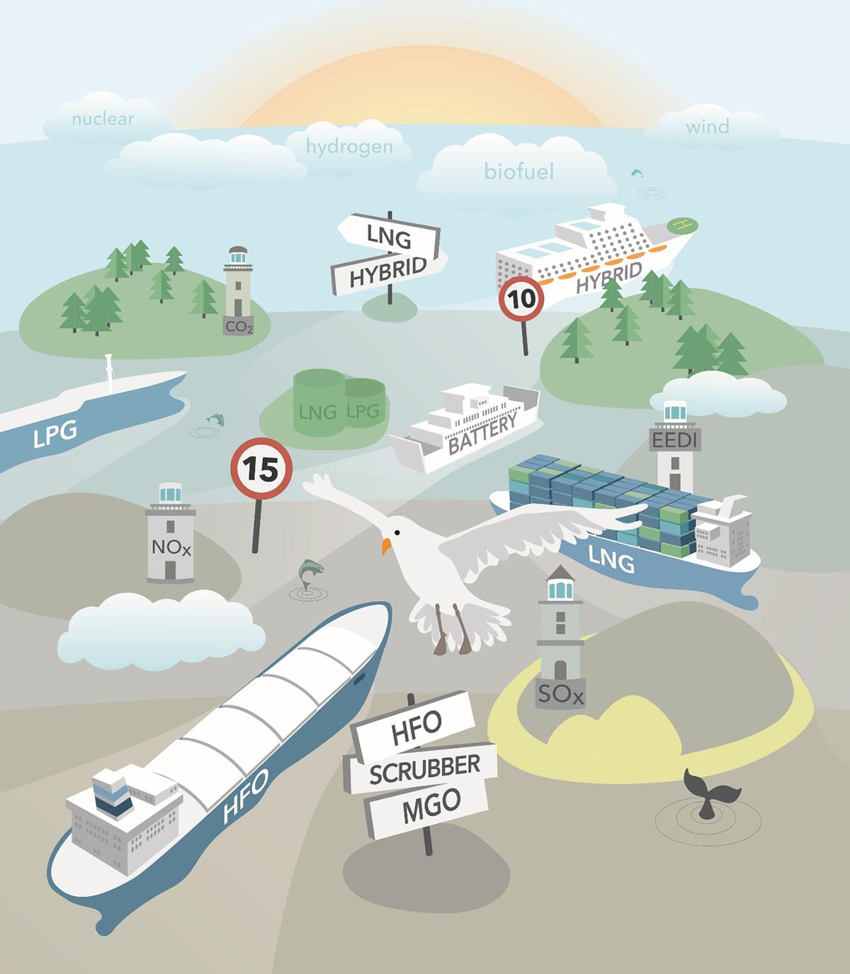 environment shipping regulation, Baltic SECA