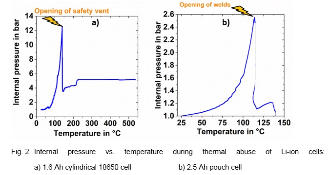 Fig. 2 Internal pressure vs. temperature during thermal abuse of Li-ion cells: a) 1.6 Ah cylindrical 18650 cell b) 2.5 Ah pouch cell