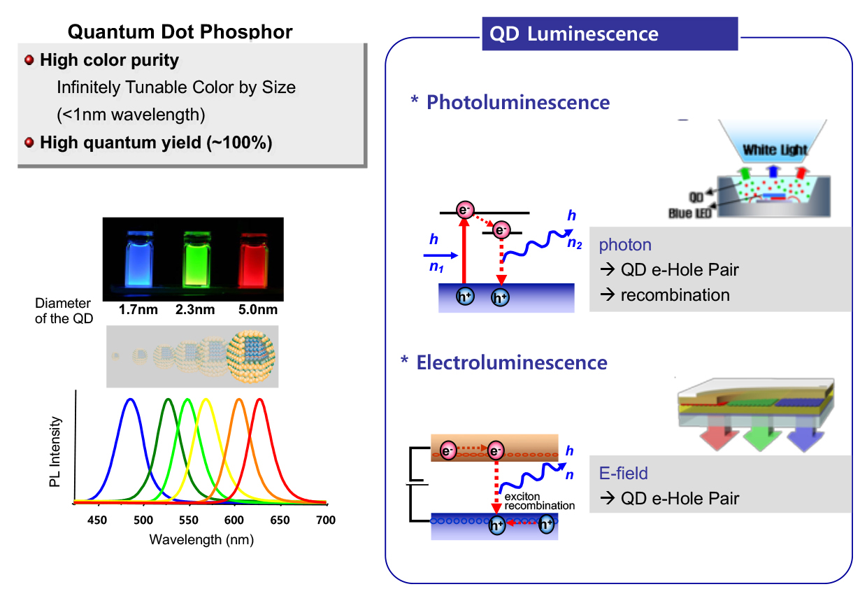 Nanotechnology Colloidal Quantum Dots For Next Generation Displays