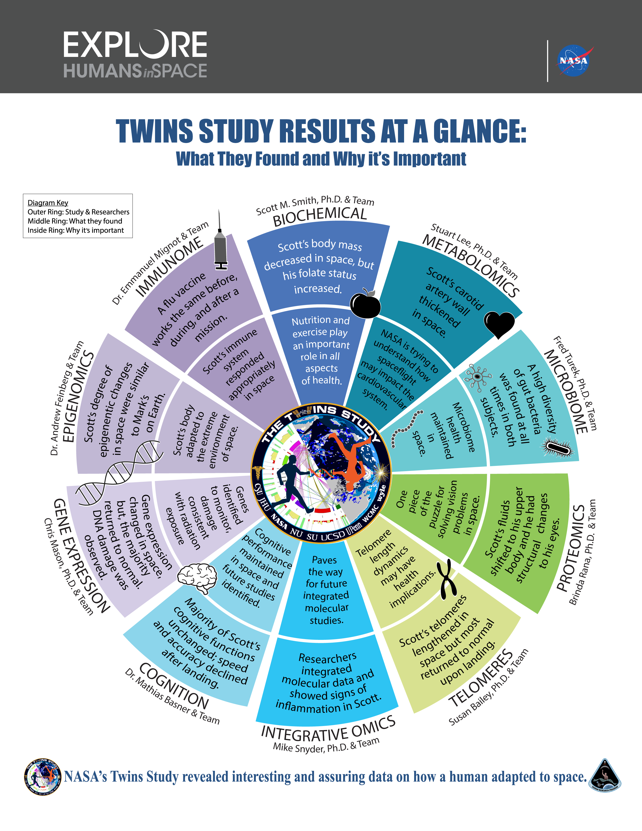 human body in space, NASA twins study