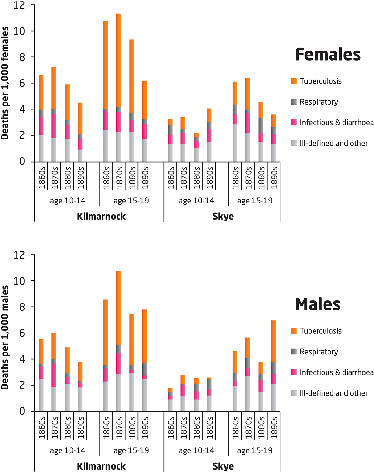 Male and female mortality from TB in rural and urban
