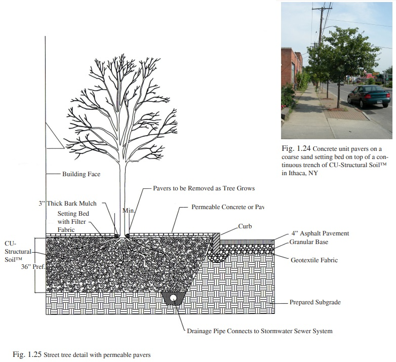 Figure 1.25 - Permeable pavers