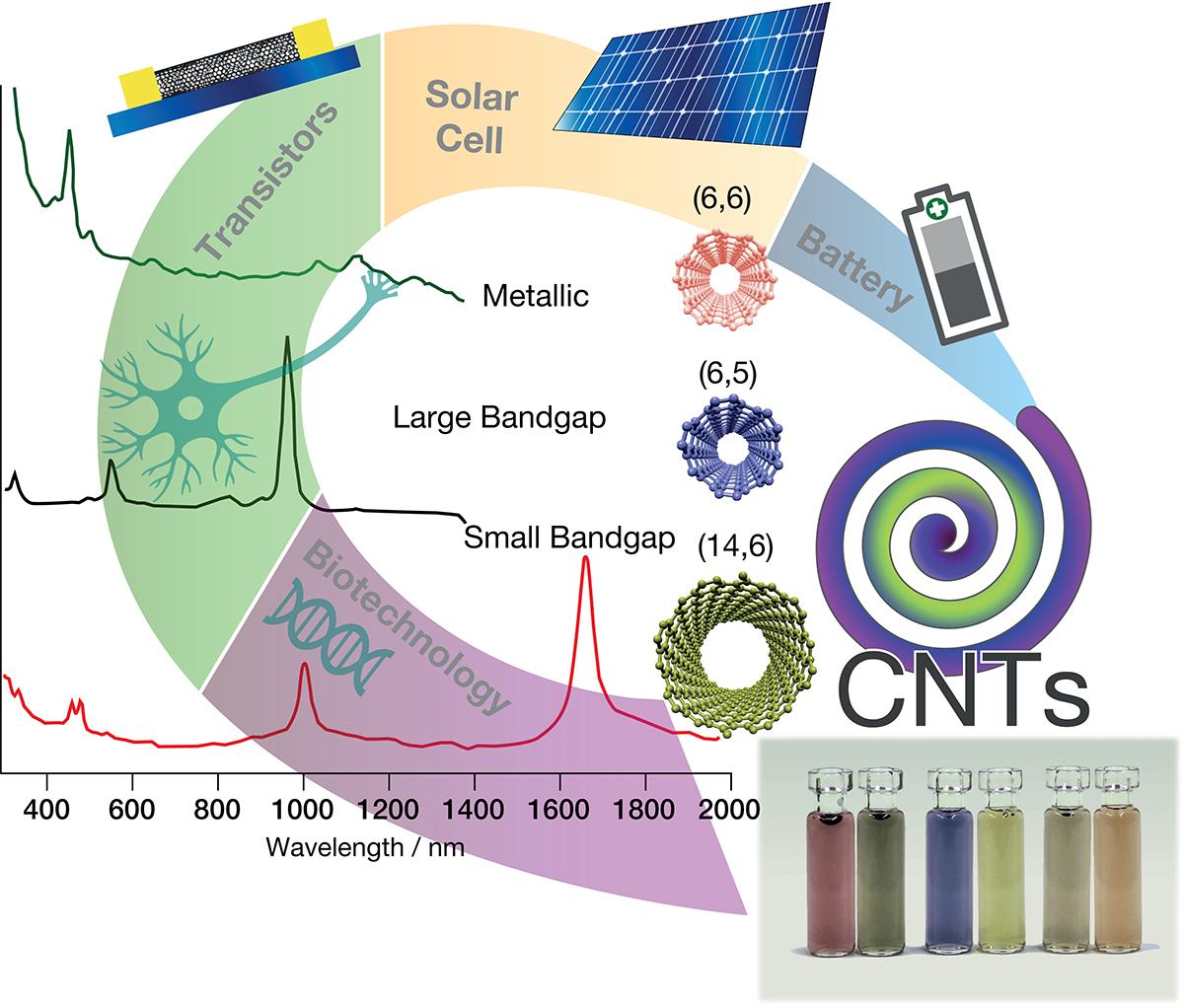 carbon nanotubes, nanotechnology