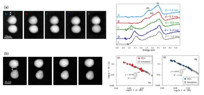 Figure 2: (a) Electron energy-loss spectra probing the surface plasmon resonances in silver dimer nanoparticles at separation distances below 1 nm, revealing the evolution of surface plasmons resonances in a non-classical regime. (b) Electron energy-loss measurement of the surface plasmon resonance wavelength for gold and silver dimers as a function of separation distance. Establishing an accurate scaling of the surface plasmon resonance with distance is highly important for nanometrology applications.