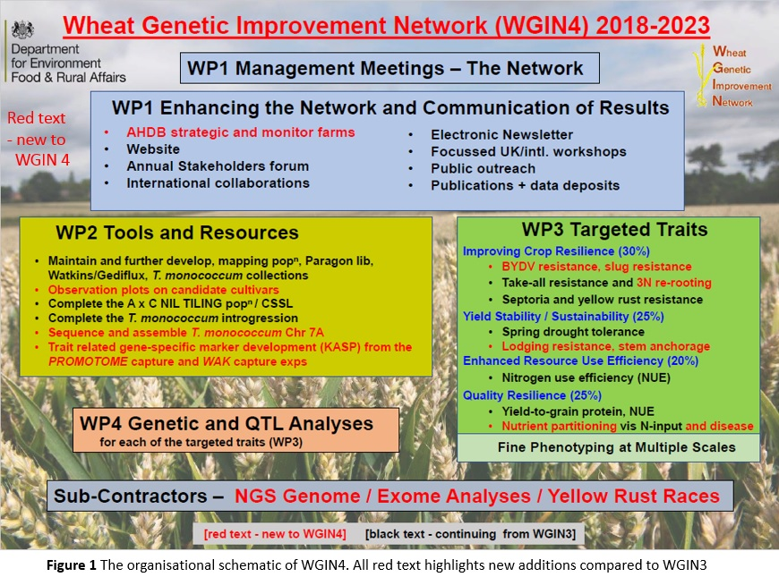 Rothamstead Research -WGIN project