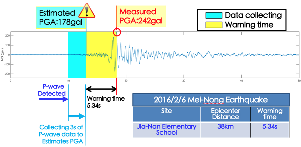 earthquake early warning system, NCREE