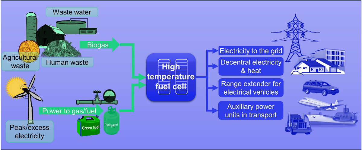 Flexible and efficient electricity