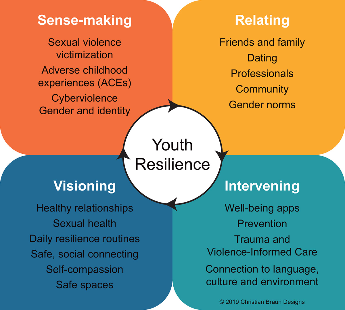 Youth Resilience,