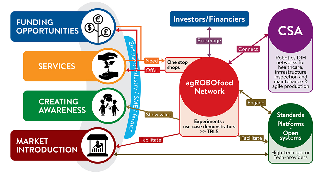 agri-food systems