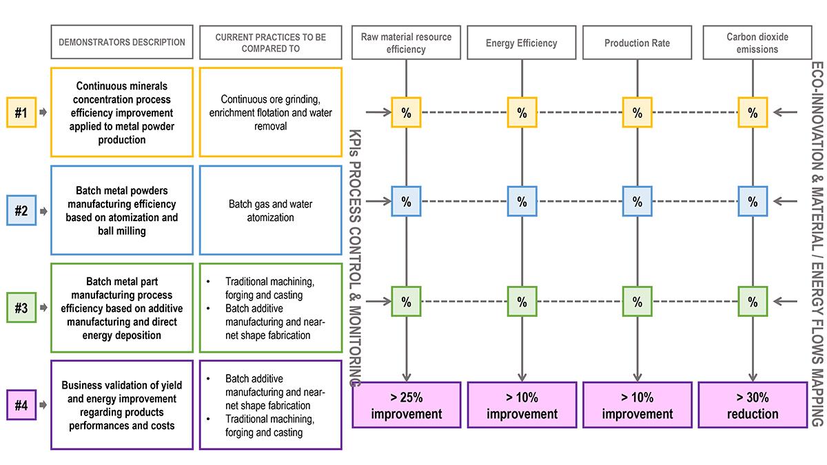 powder metallurgy processes, EU project SUPREME
