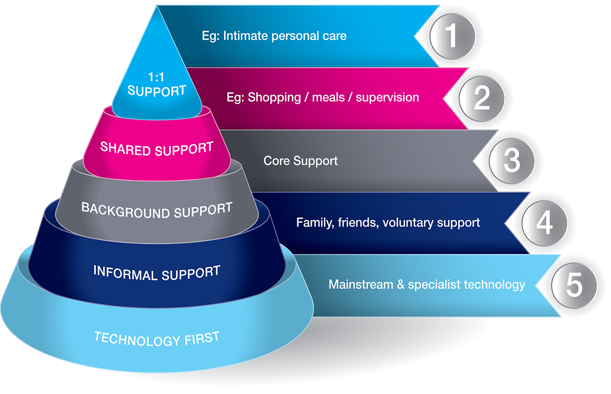 specialist care pricing