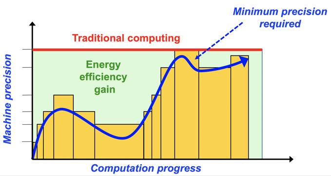 transprecision computing, OPRECOMP