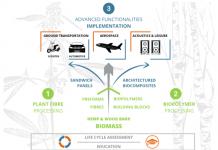 bio-based composites