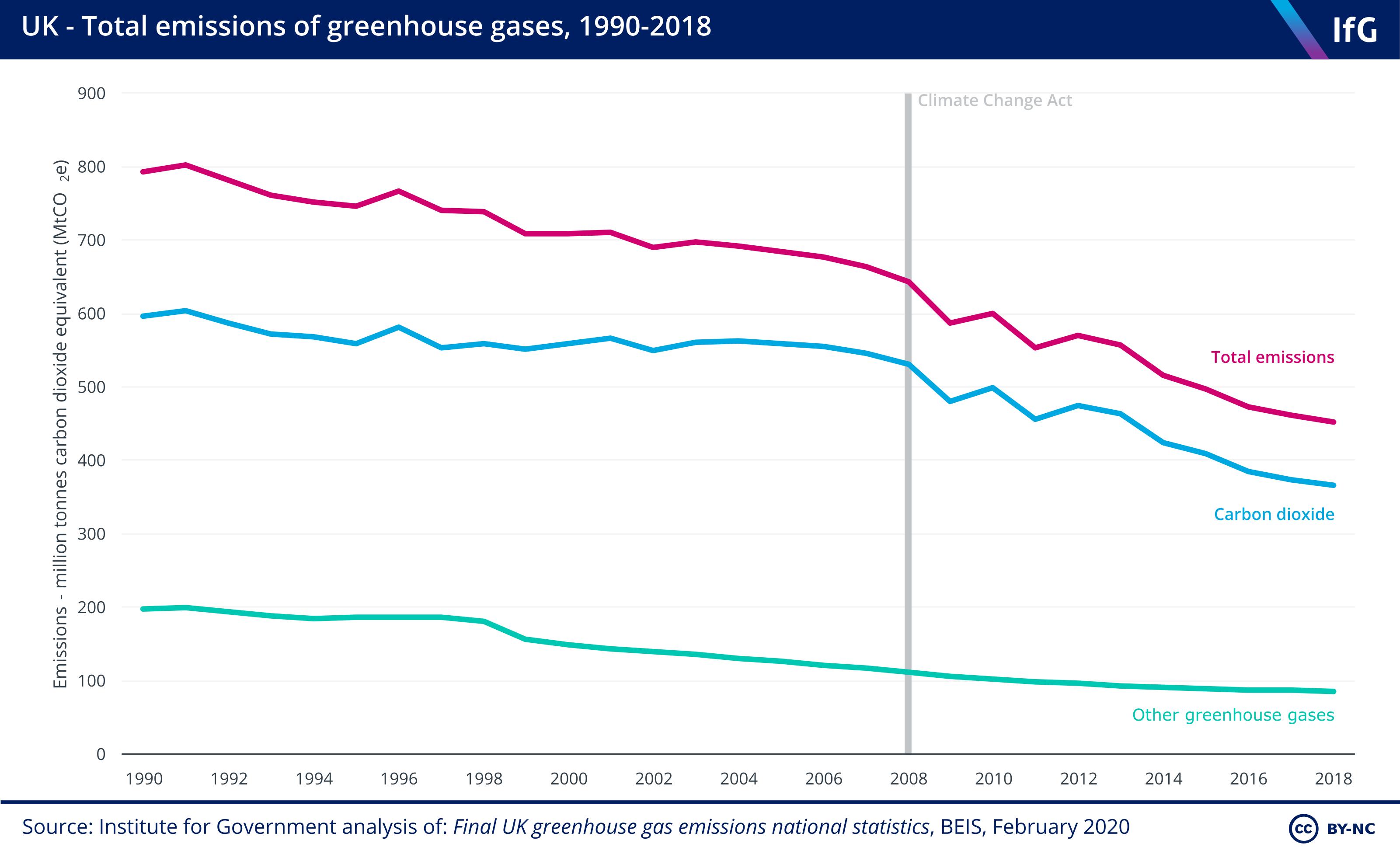 net zero carbon, greenhouse