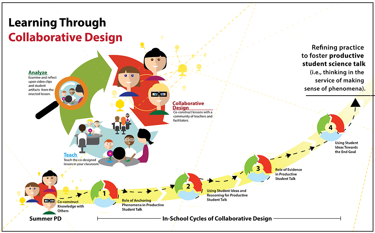 learning through collaborative design, science