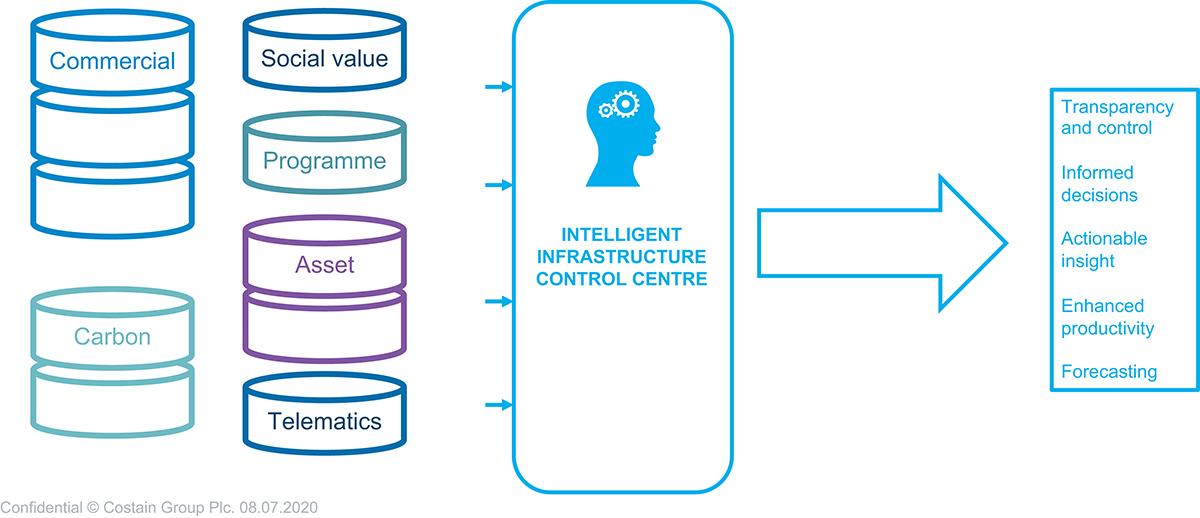 smart infrastructure, platform