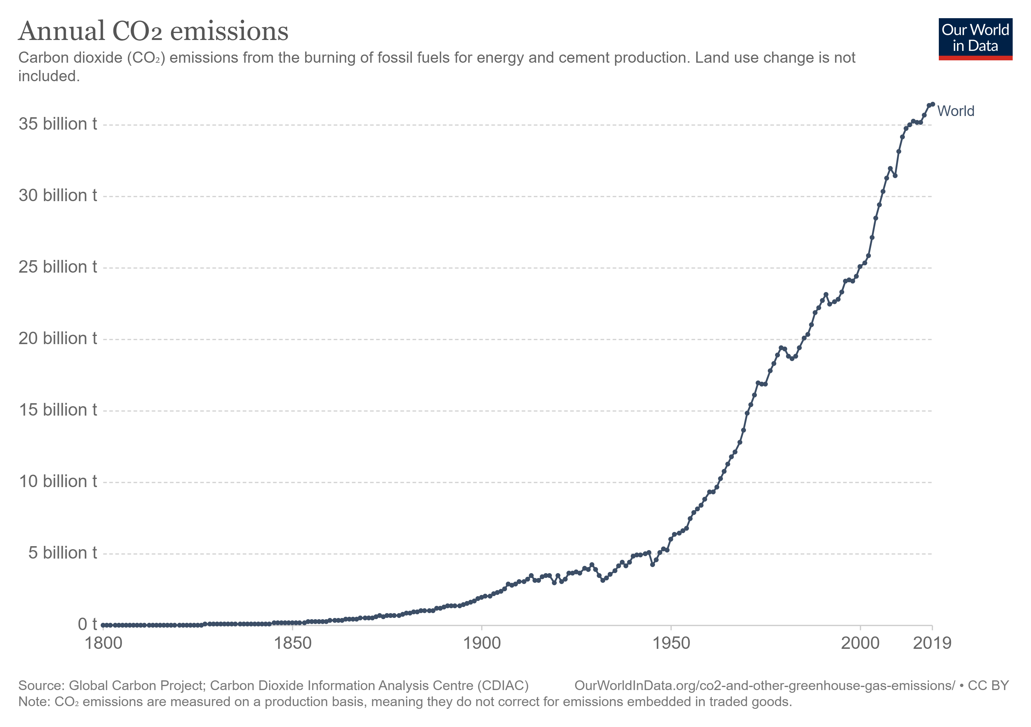 engines and fossil fuels, energy