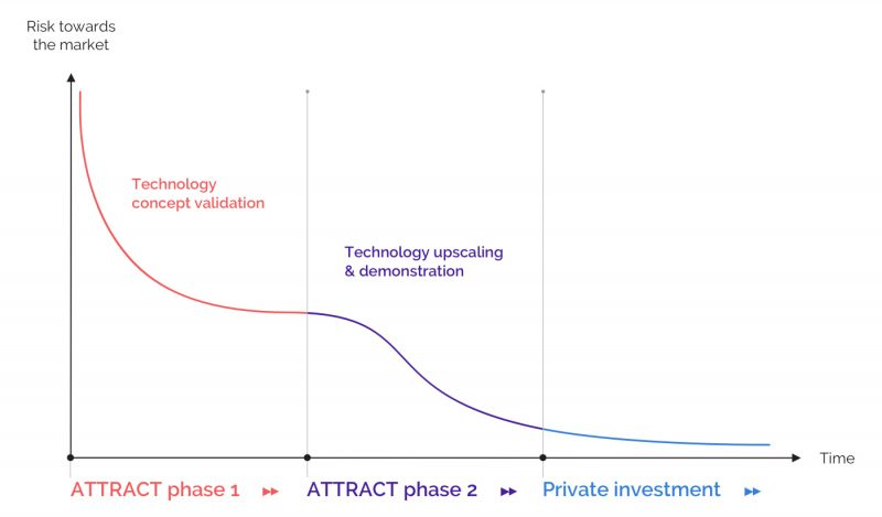 Fig. 2. The two phases of ATTRACT in relation to the risk and time of breakthrough technologies on their way to market.